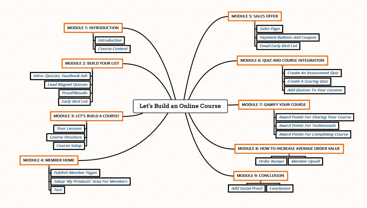 Online course work order
